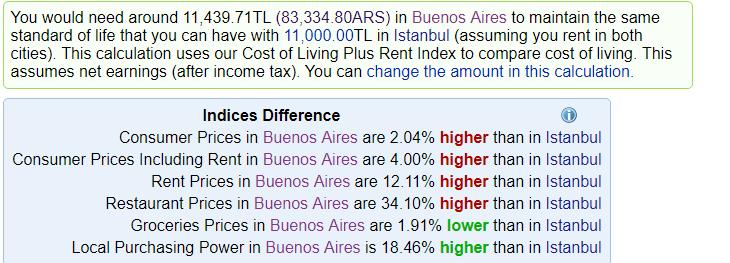 Arjantin Yaşam Koşulları - Yaşam Standartları